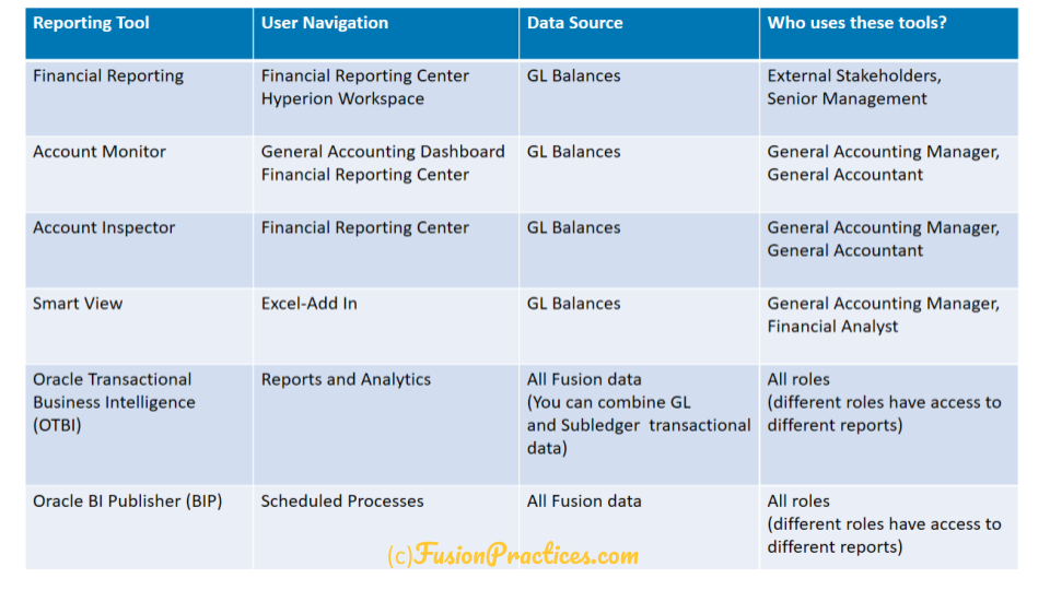 Reporting Tools in Fusion - Fusion Practices
