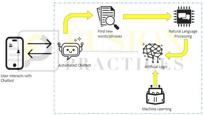 Business Innovation Platform Automation Chatbot working