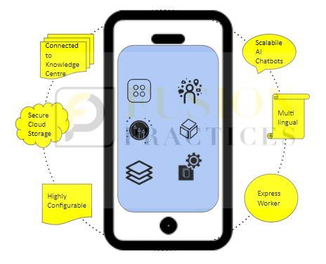 Business Innovation Platforms Mobile App Capabilities
