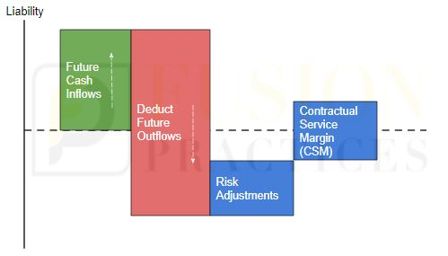 Building Block Approach(BBA)
