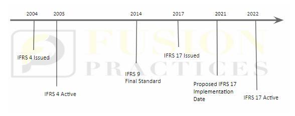 IFRS 17 Timeline