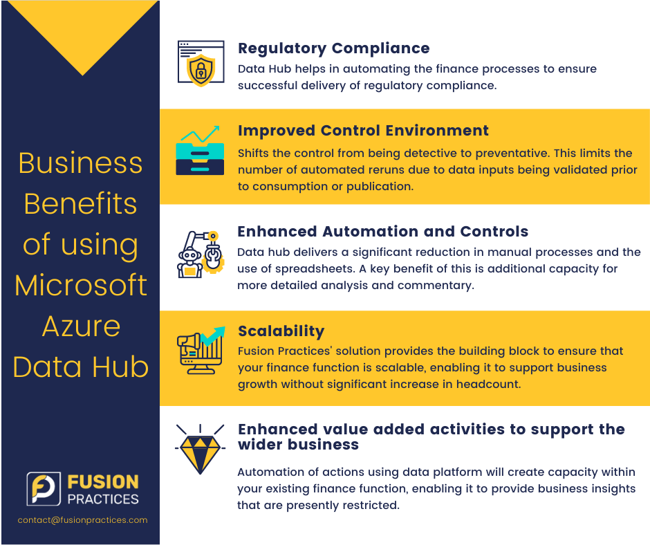 Business benefits of using Microsoft Azure Data Hub