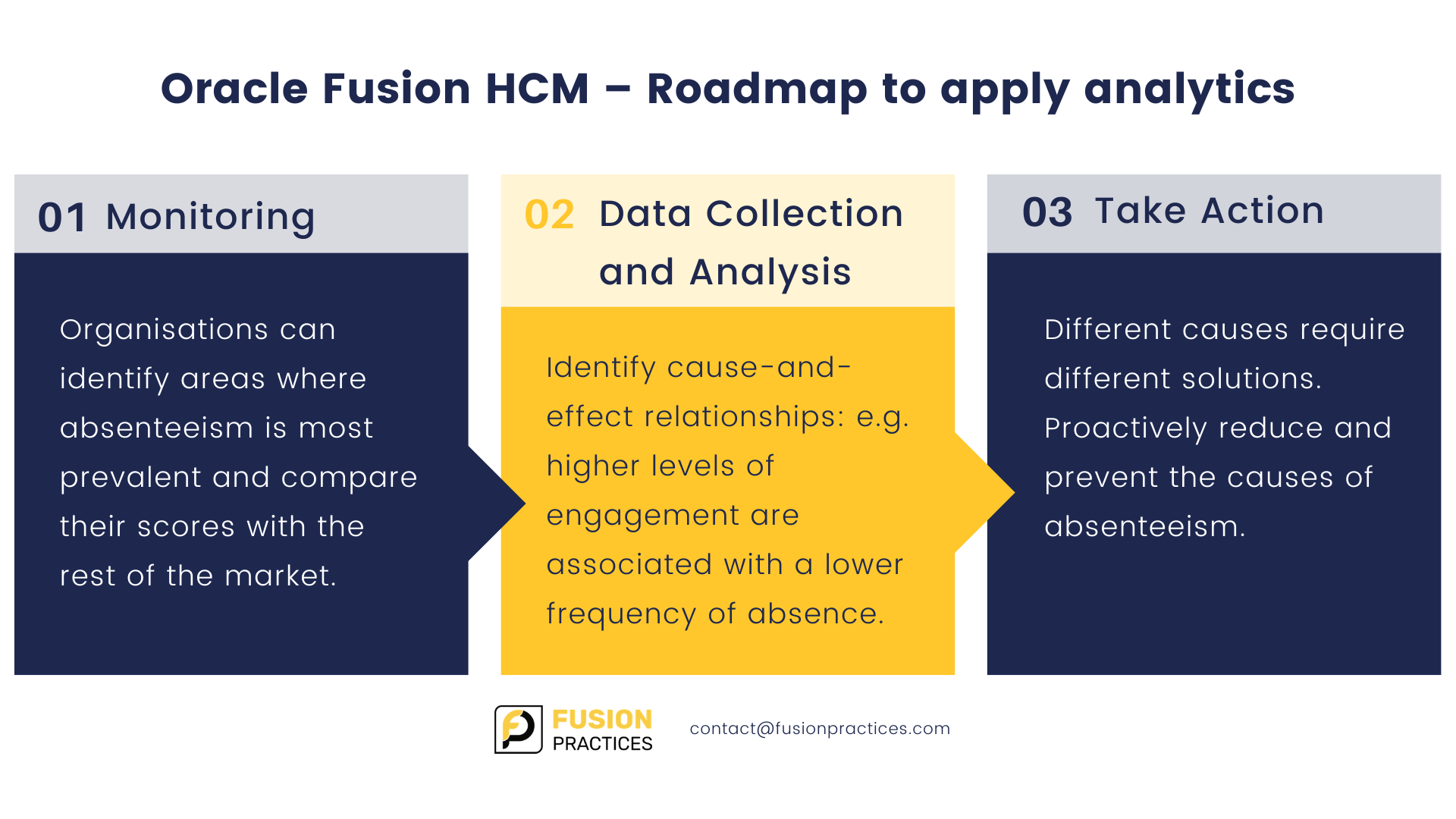 Oracle Fusion HCM - Roadmap to apply analytics
