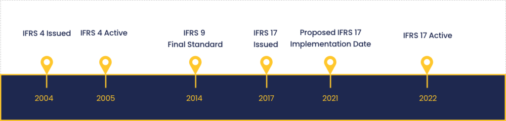 Timeline to Show the Evolution of IFRS 4 and IFRS 17