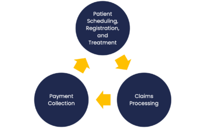 Oracle Revenue Management and Billing (ORMB) in Healthcare Services