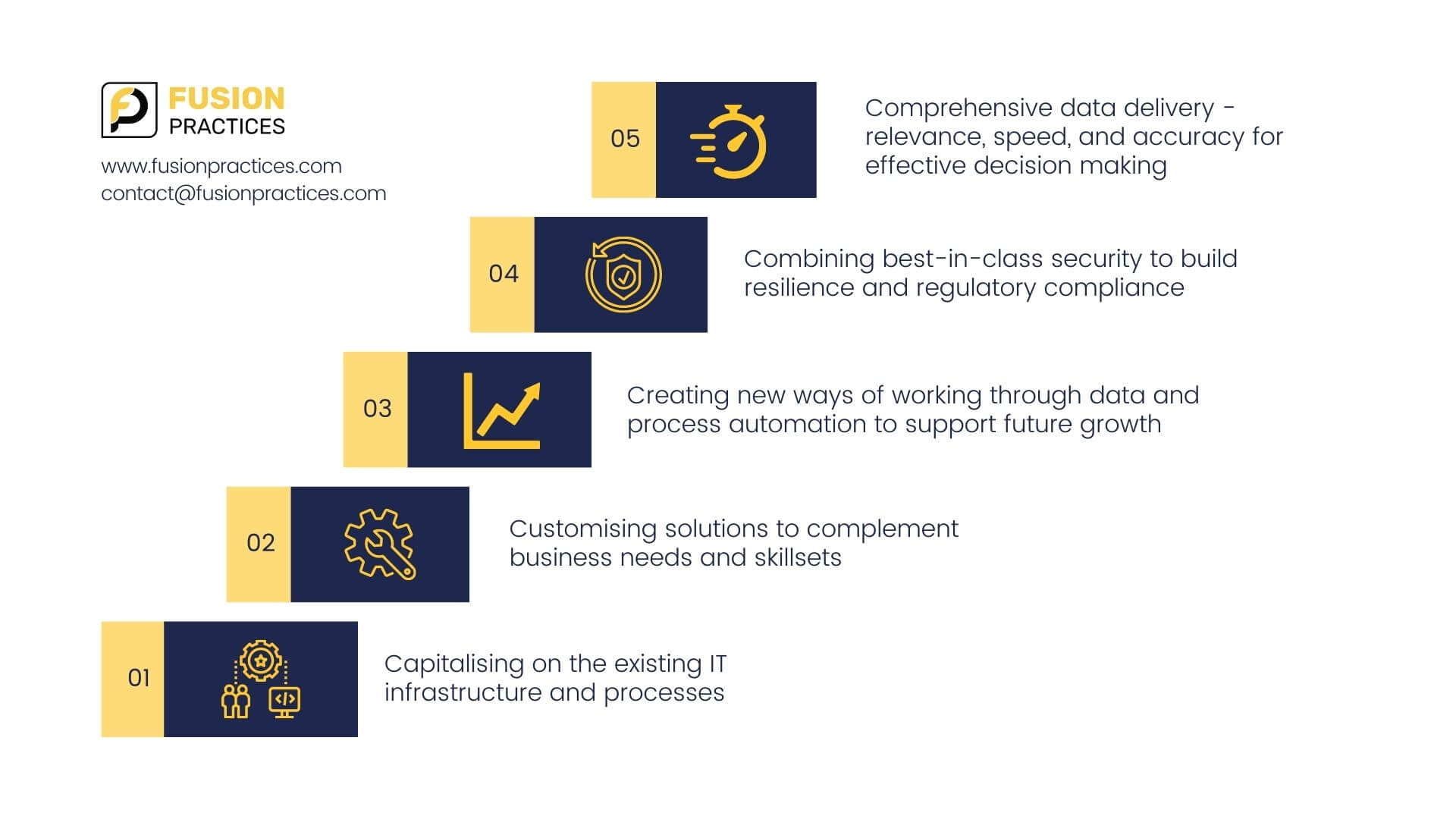 Capitalising on the existing IT infrastructure and processes Customising solutions to complement business needs and skillsets Creating new ways of working through data and process automation to support future growth Combining best-in-class security to build resilience and regulatory compliance Comprehensive data delivery-relevance, speed, and accuracy for effective decision making